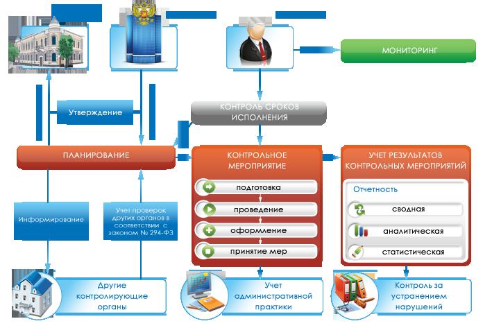Схема системной организации